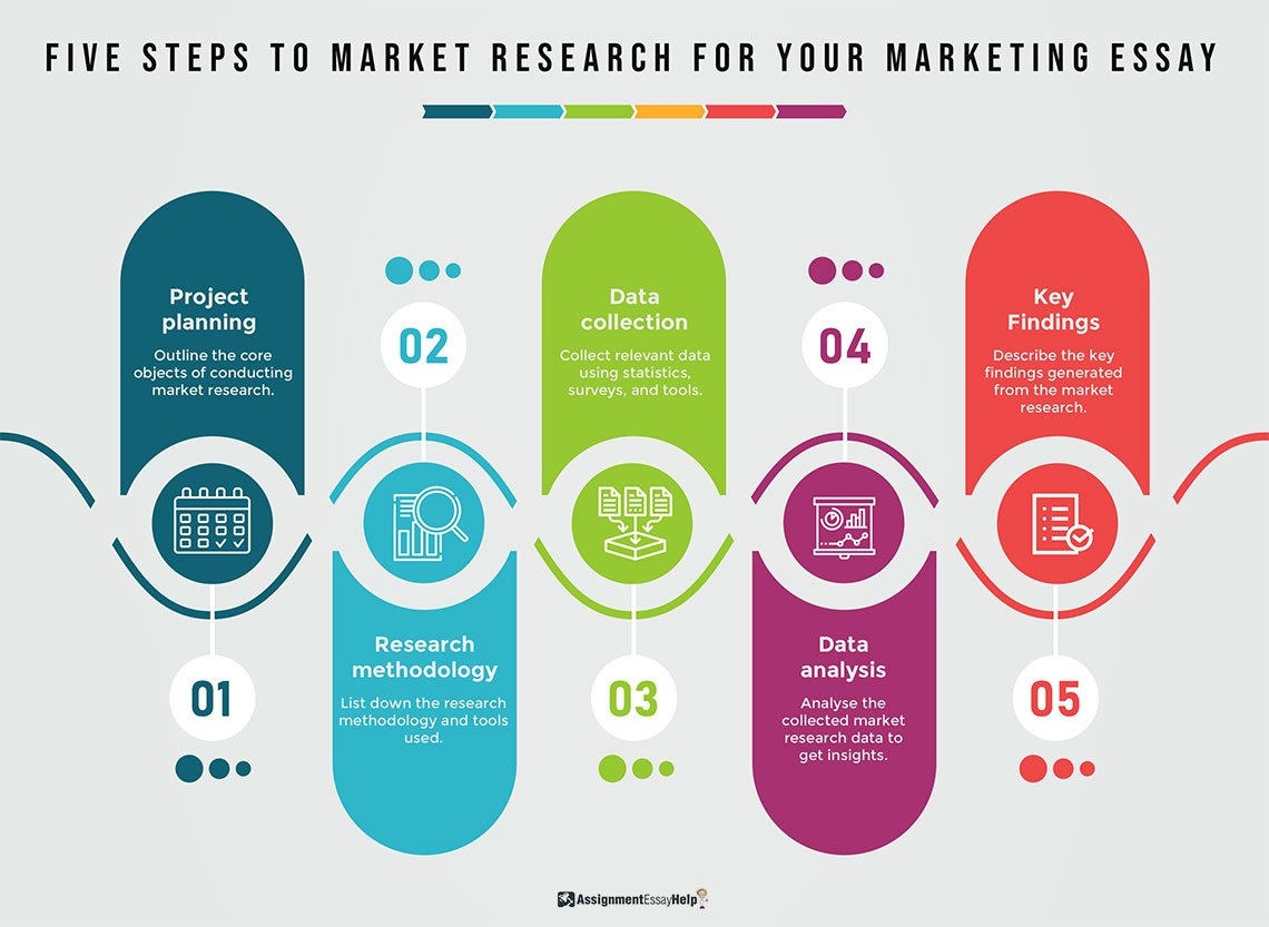 5 Steps to Market Research for your Marketing Essay