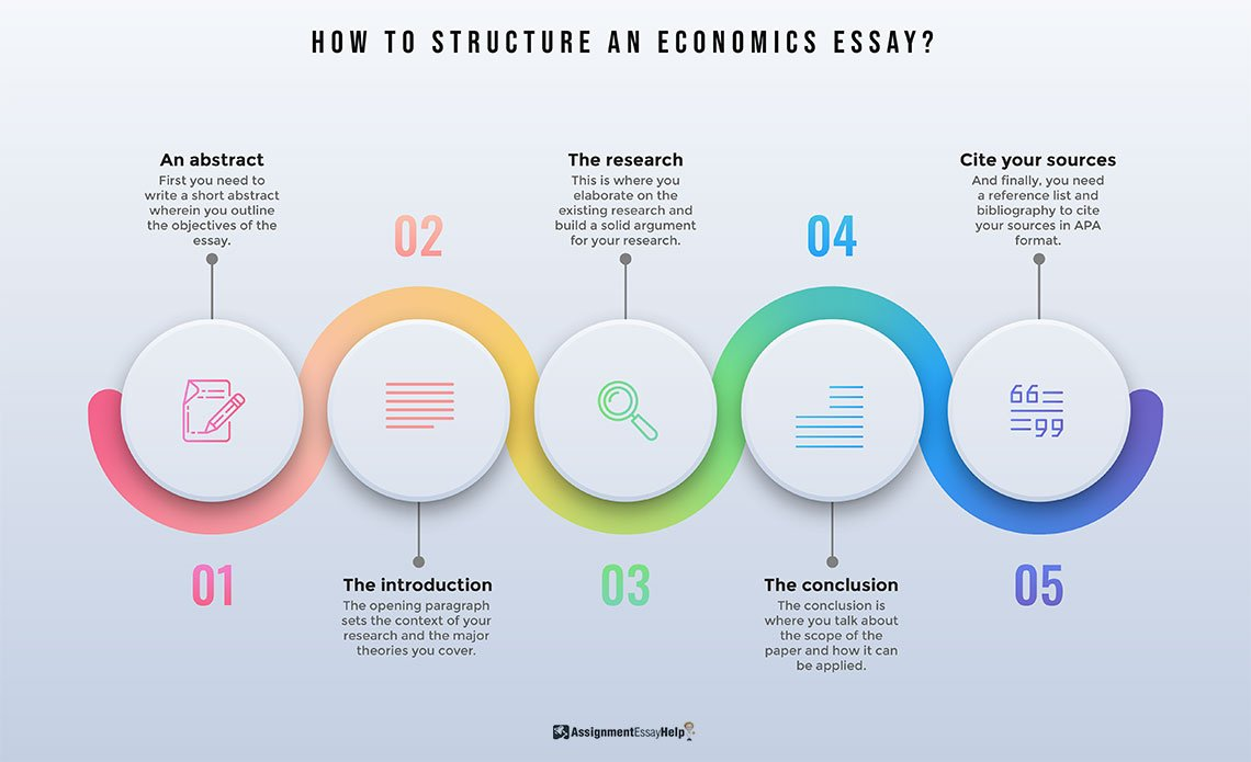 How to structure an Economics Essay