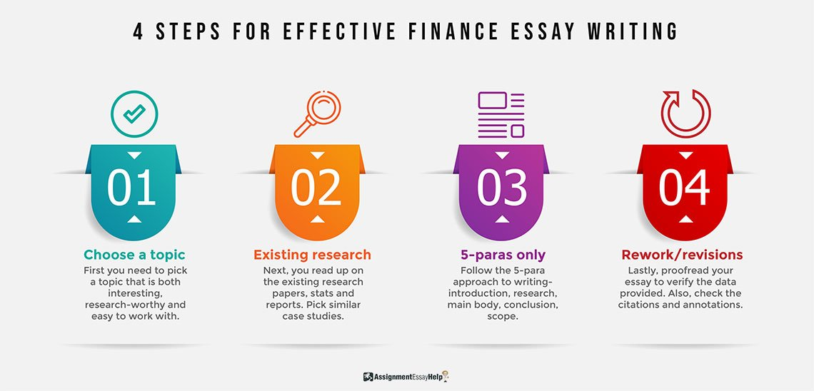 4 steps for Effective Finance Essay Writing
