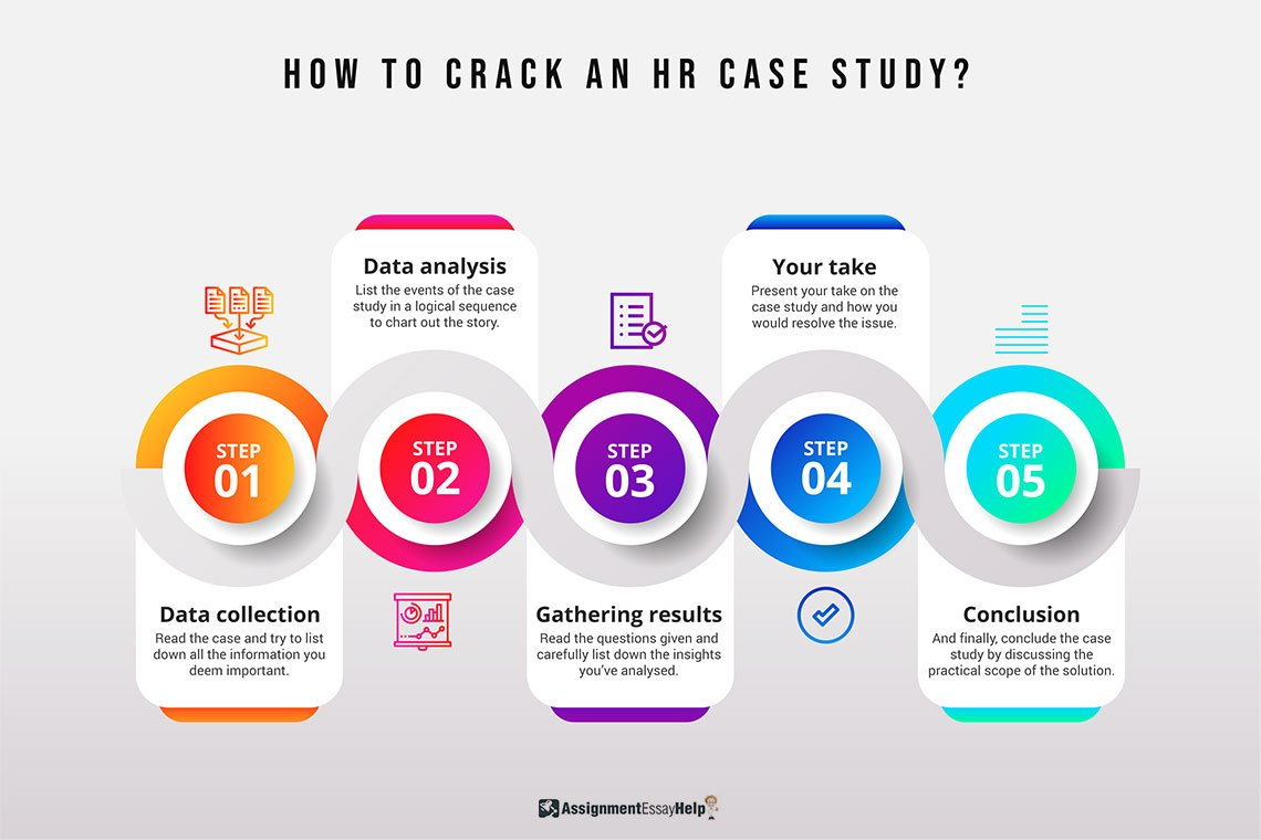 How to crack an HR Case Study