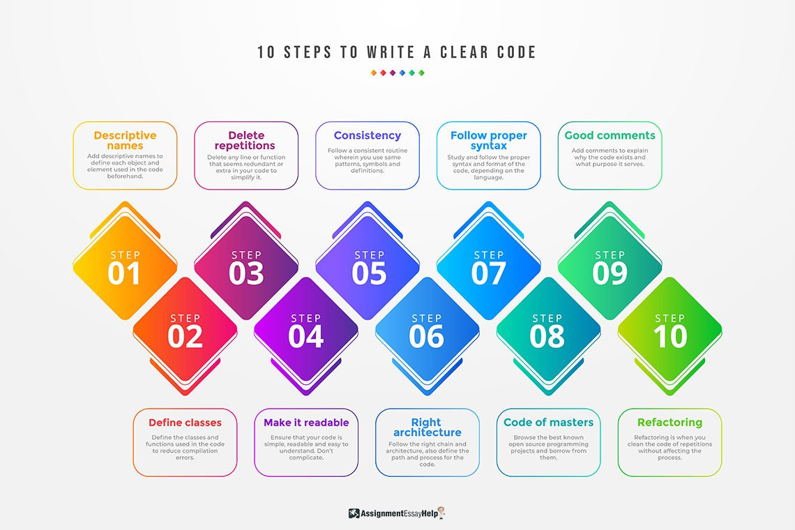 10 steps to write a clear code