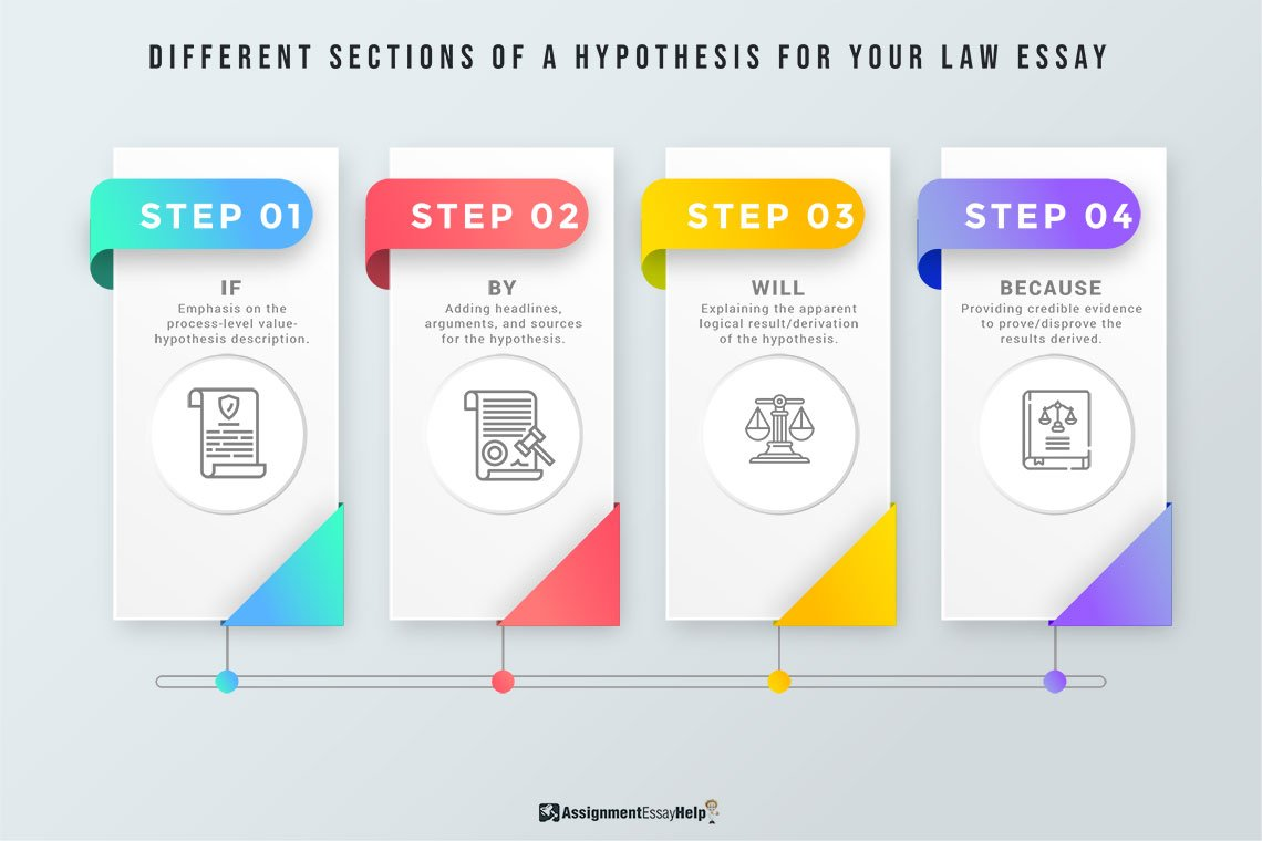 Different sections of a Hypothesis for your Law Essay