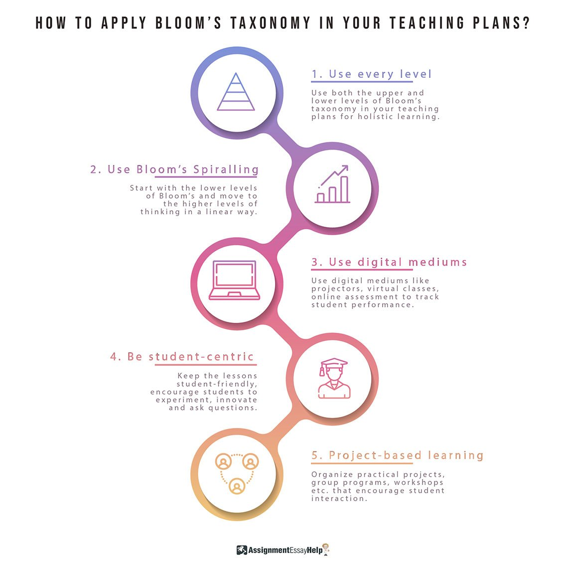 How to apply Bloom's Taxonomy in your Teaching Plans