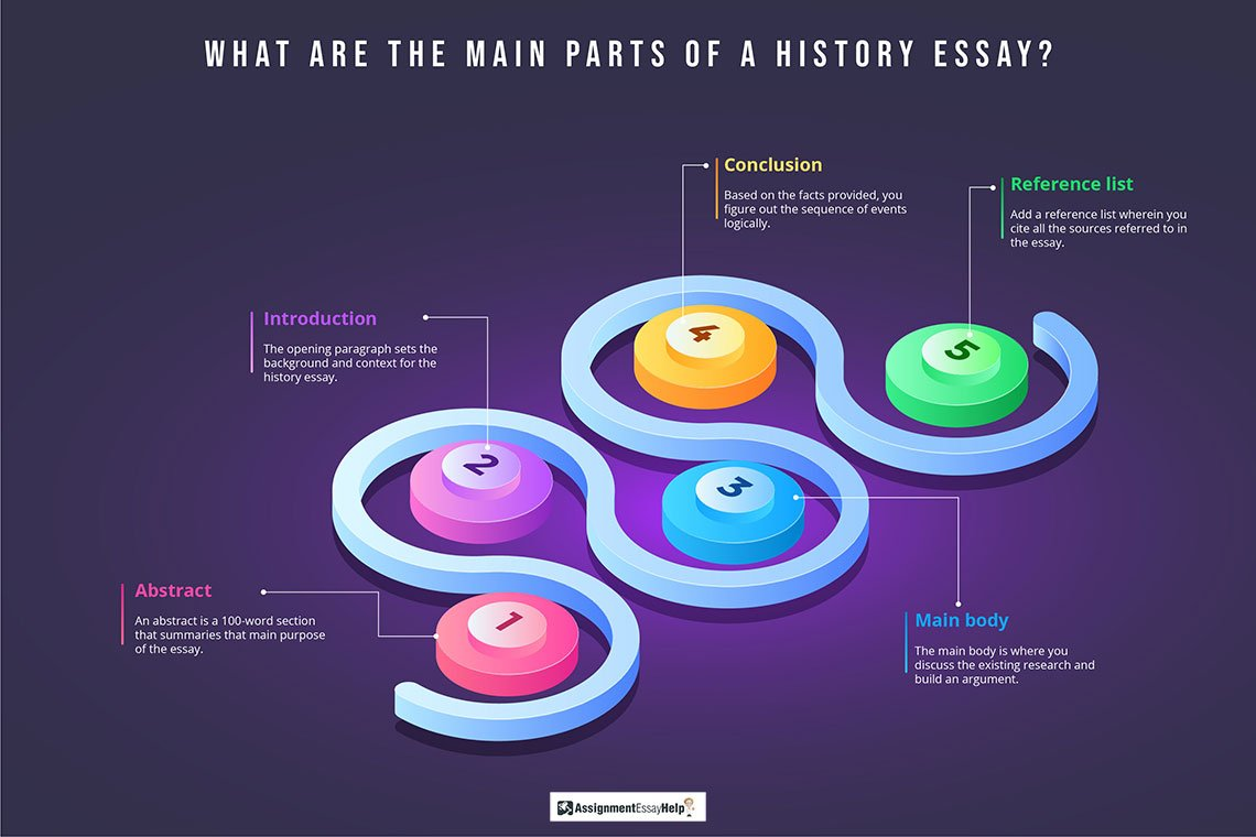What are the main parts of a History Essay