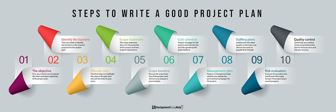 Steps to Write A Good Project Plan