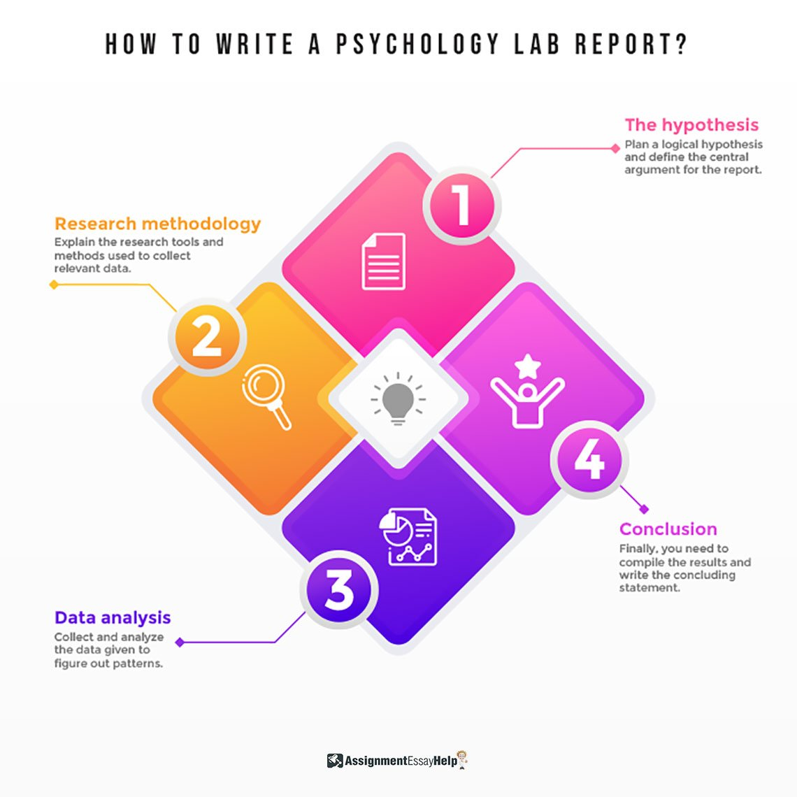 How to write a psychology lab report