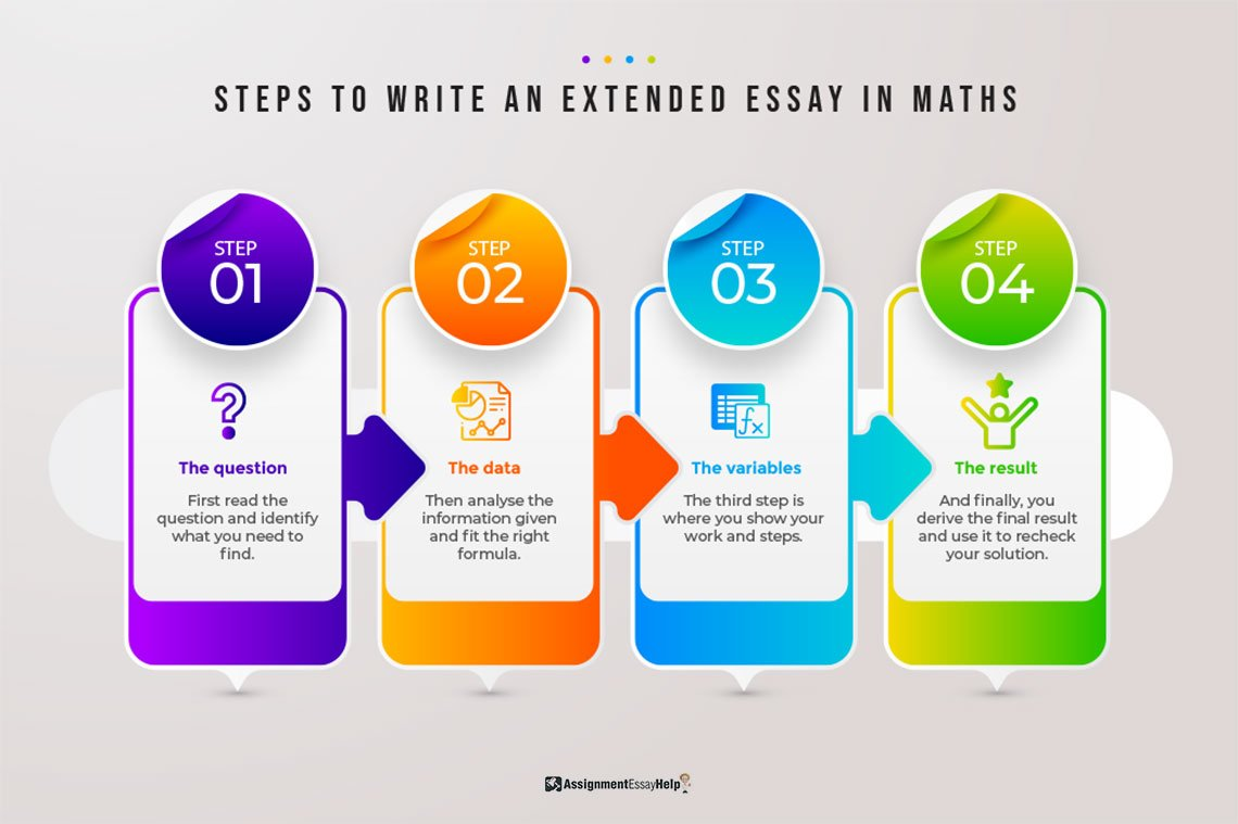 Steps to write an extended essay in maths