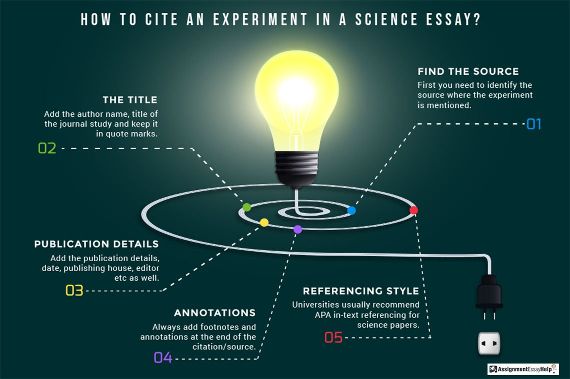 How to cite an experiment in a science essay